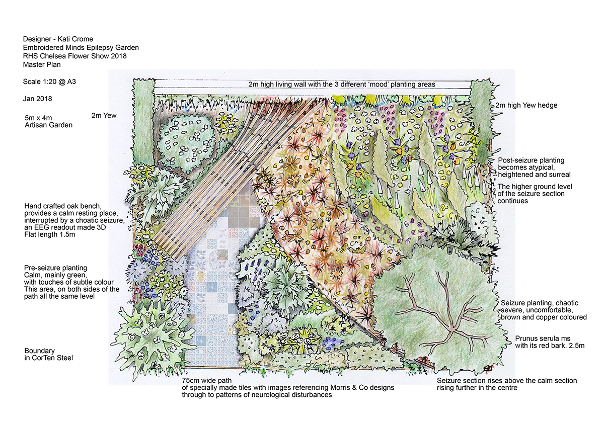 Embroidered Minds Epilepsy Garden Plan